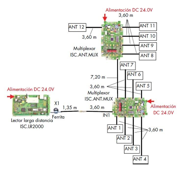 Esquema montaje de equipos electrónicos para fabricar una estantería inteligente