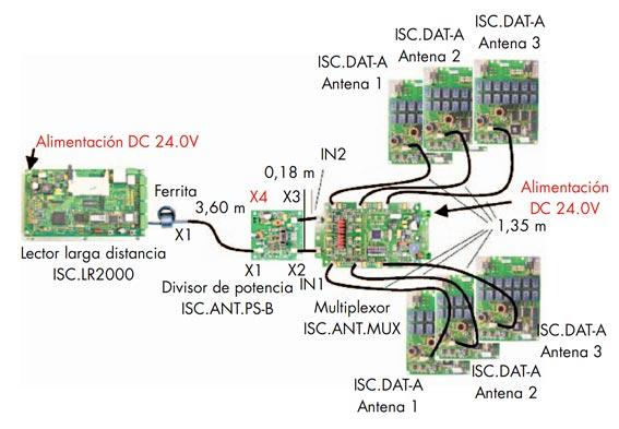 Esquemas de conexiones para el túnel RFID