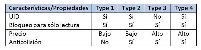 Tabla de propiedades de los tipos tags NFC