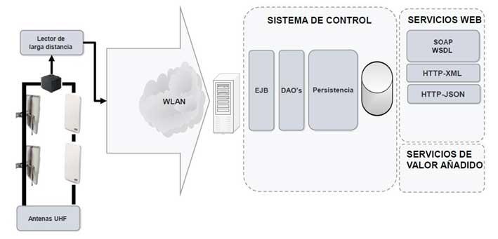 Estructura aplicación trazabilidad pacientes en Hospital