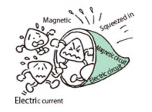 Campo eléctrico y magnético por la misma linea