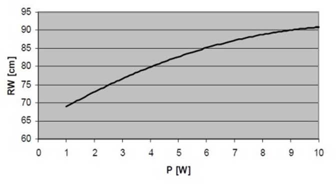 Gráfica de relación entre potencia de transmisión y distancia lectura