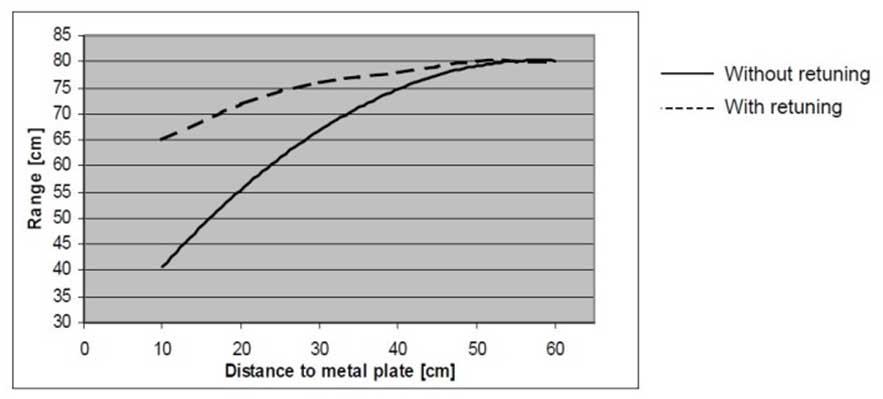 Gráfica del efecto del metal en la distancia de lectura de un tag rfid