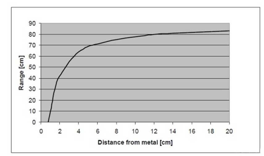 Gráfica de pérdida de distancia de lectura de un tag en proximidad al metal