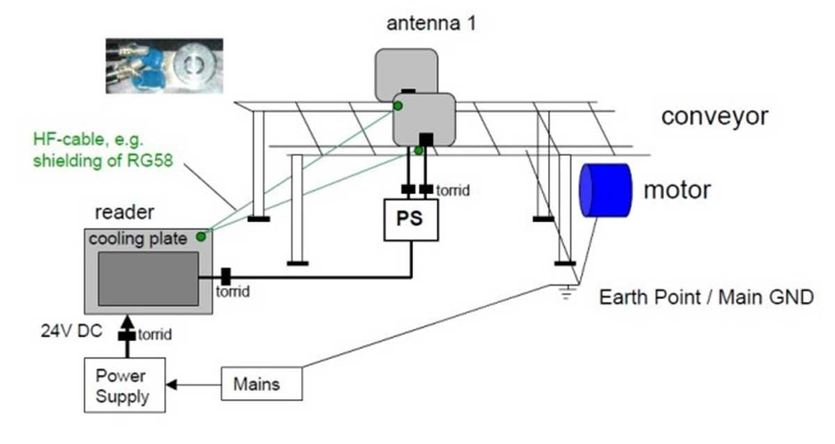 """Ejemplo de conexión a """"tierra"""" de un motor en una cinta transportadora con unas antenas RFID HF"""