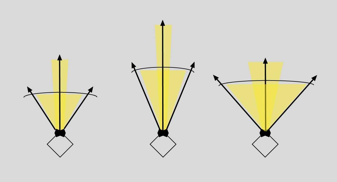 Ganancia y anchura del haz en antenas RFID UHF