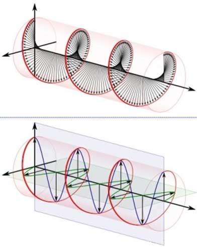 Esquema de polarización circular a izquierdas (horario)
