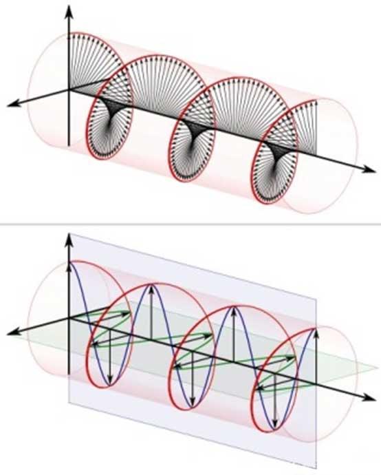 Esquema de polarización circular a derecha(anti-horario)