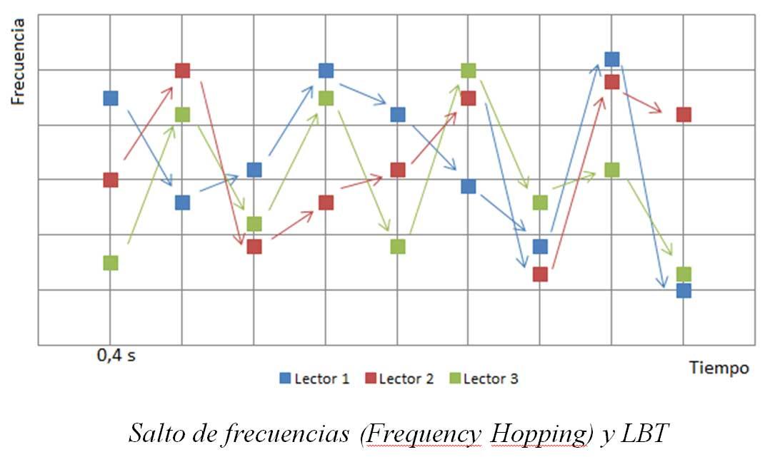 Tabla salto de frecuencias (frequency hopping)