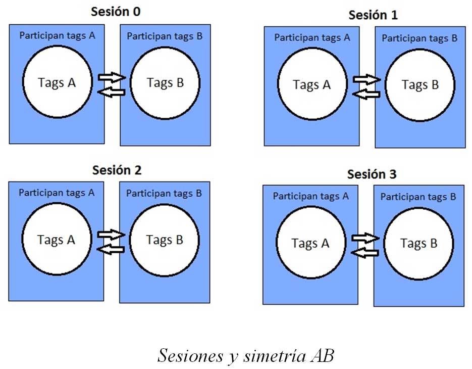 Sesiones y simetrías entre tags UHF
