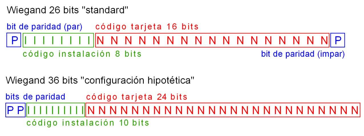Estructura de datos en tarjeta RFID contactless interface wiegand