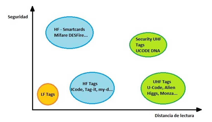 Gráfico entre el compromiso de distancia y seguridad chips rfid