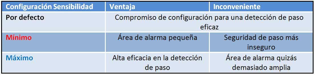 Tabla de configuración de alarmas en pasillo identificación UHF