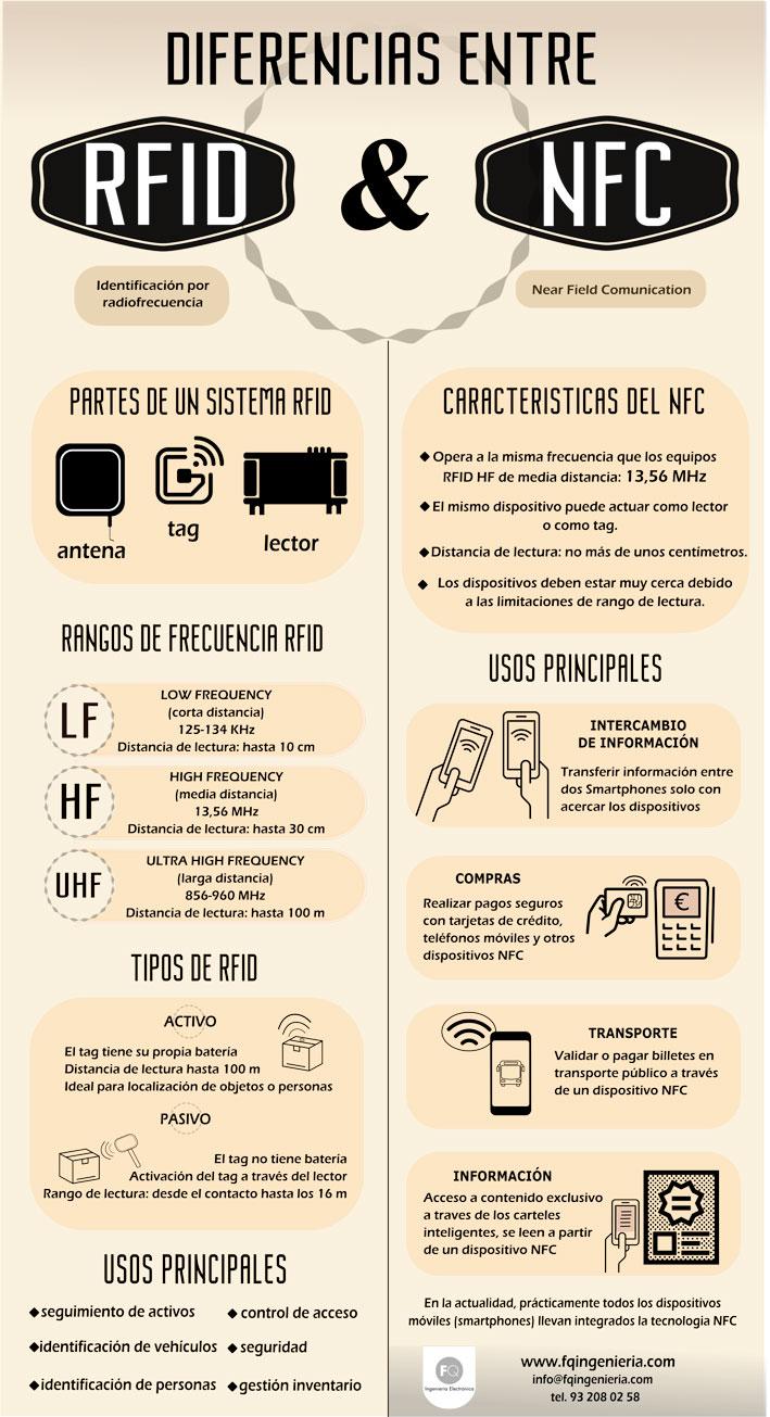 Diferencias entre RFID y NFC